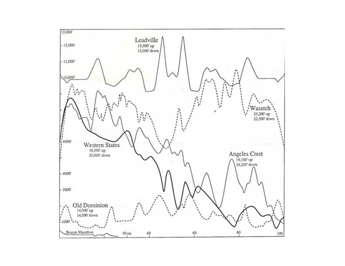 The elevation profile of the Boston marathon from the perspective of famous 100 mile races. The tiny, little bump at 21 miles? That would be the infamous Heartbreak Hill.